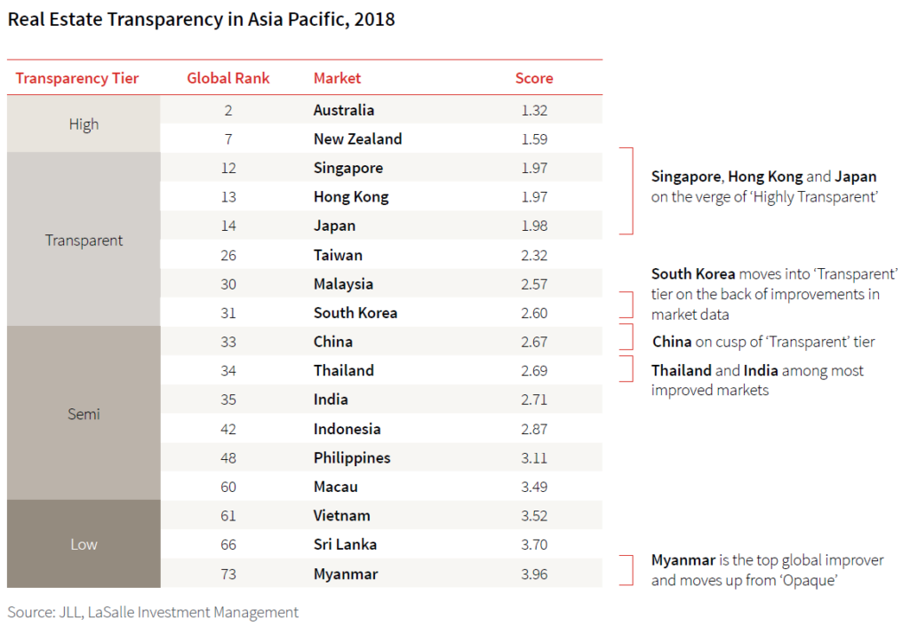 Real Estate Transparency in Asia Pacific 2018
