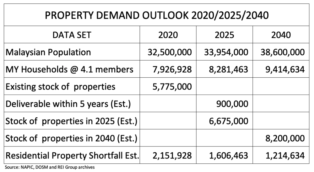 This table shows a clear shortfall of affordable property in Malaysia between 2020 and 2040