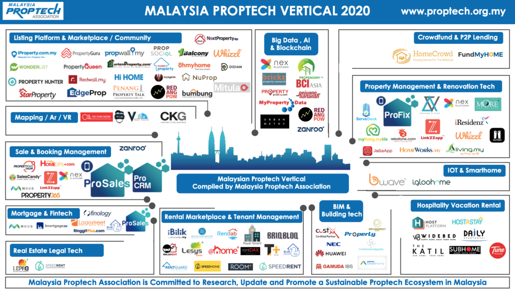 malaysia proptech vertical 2020