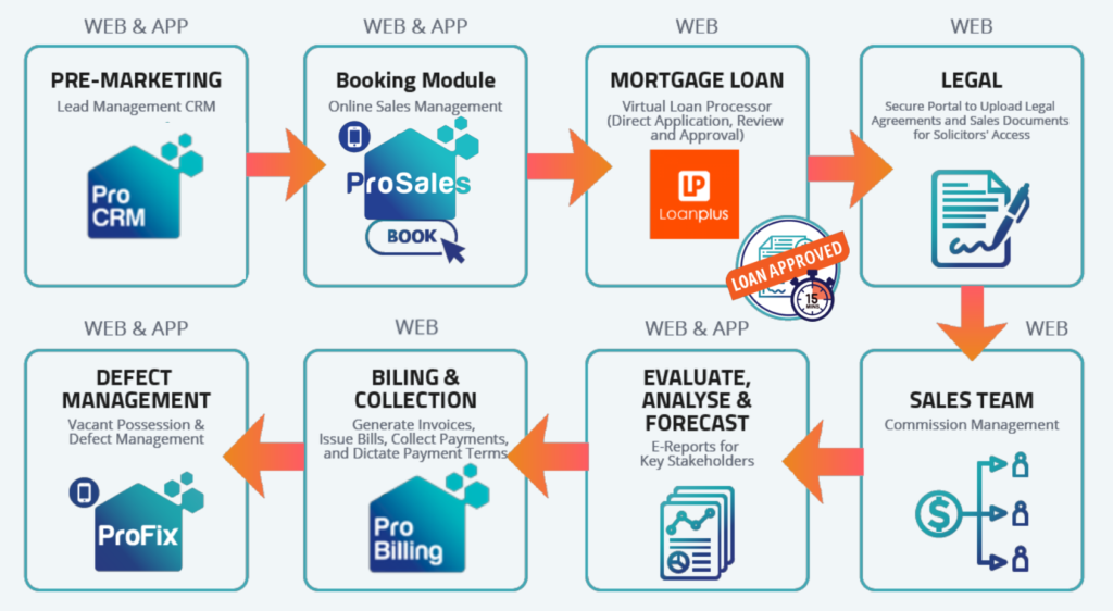 A fully digitalised property buying experience is what ProSales offers to the market