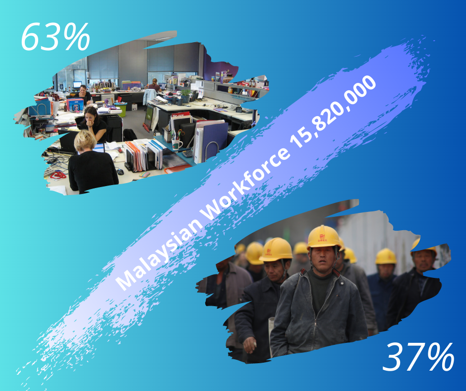 63% of Malaysian 15.82 million workforce is in the service industry!
