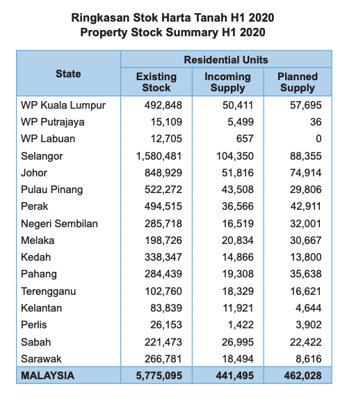 08 H1 2020 Property Stock 1