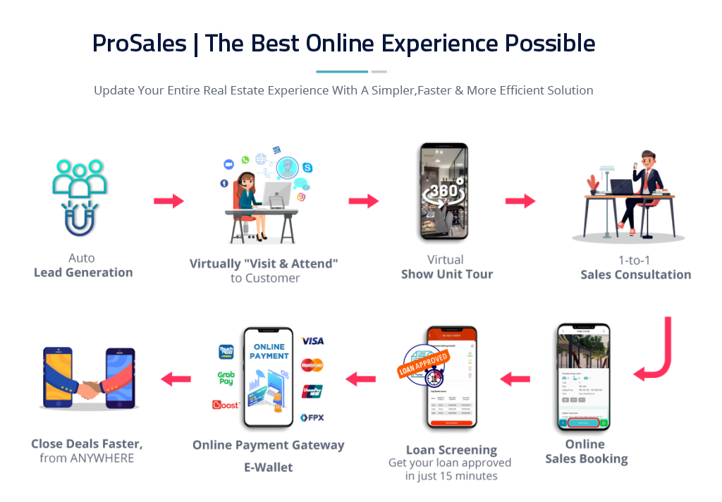 ProSales The Best Online Experience Possible
